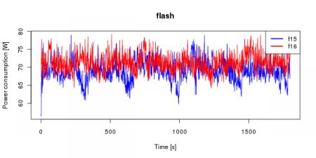 Průběh okamžité hodnoty příkonu v režimu s Flashem