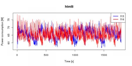 Průběh okamžité hodnoty příkonu v režimu s HTML5