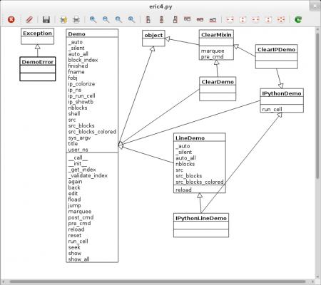 Obrázek 34: Diagram tříd složitější aplikace. Původní automaticky vygenerovaný graf musel být ručně upraven, aby byly vazby mezi jednotlivými třídami přehlednější.