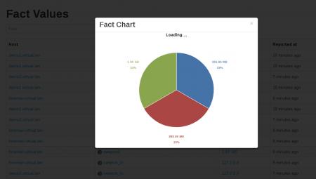 foreman-chart