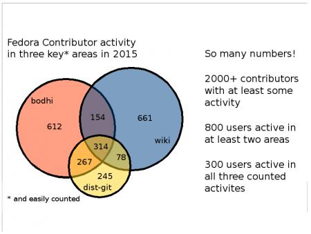 fedora-contributors